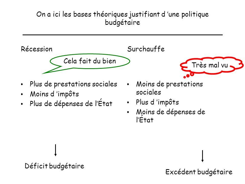 On a ici les bases théoriques justifiant d 'une politique budgétaire
