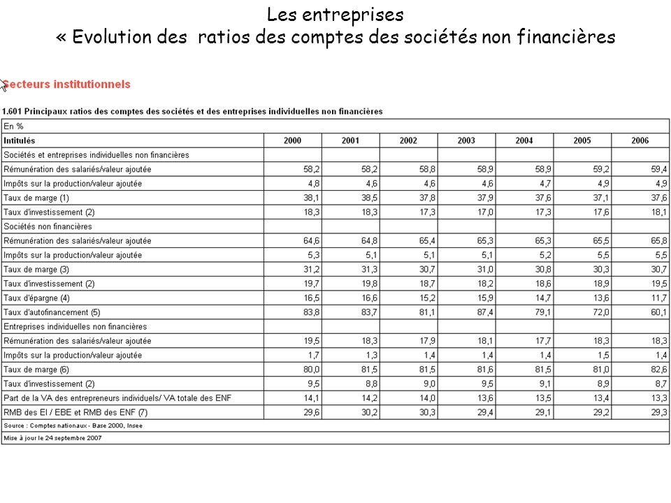 Les entreprises « Evolution des ratios des comptes des sociétés non financières