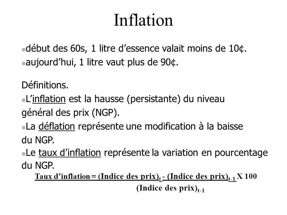 Taux d'inflation = (Indice des prix)t - (Indice des prix)t-1 X 100