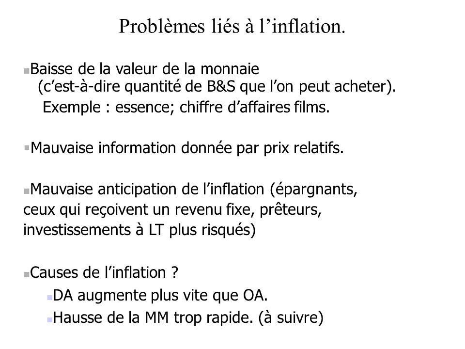 Problèmes liés à l'inflation.