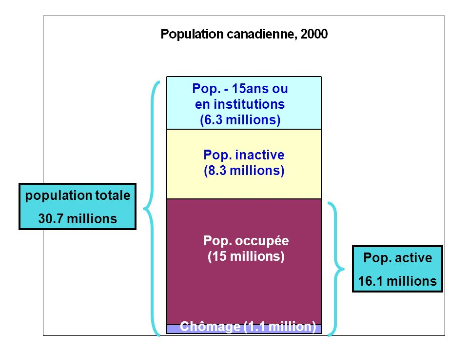 Pop. - 15ans ou en institutions. (6.3 millions) population totale. 30.7 millions. Pop. inactive.