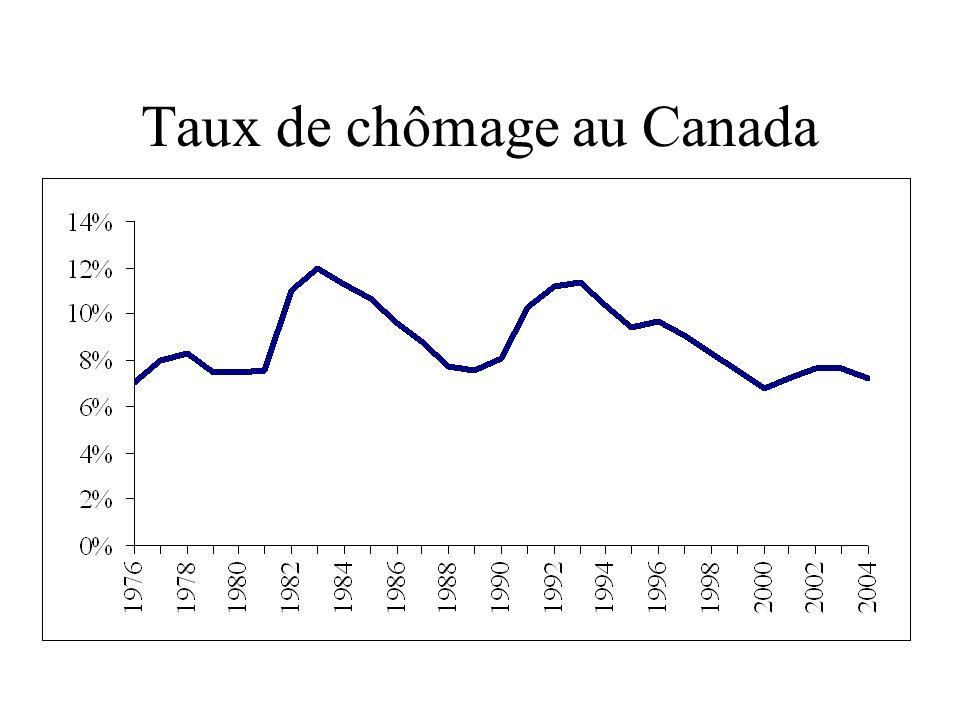 Taux de chômage au Canada