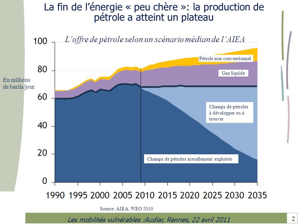 La fin de l'énergie « peu chère »: la production de pétrole a atteint un plateau