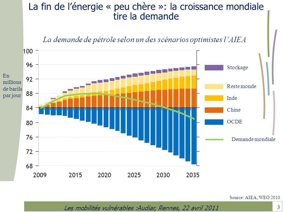 La fin de l'énergie « peu chère »: la croissance mondiale tire la demande