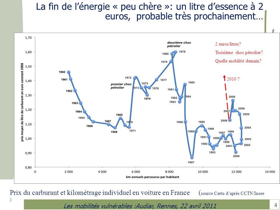 La fin de l'énergie « peu chère »: un litre d'essence à 2 euros, probable très prochainement…
