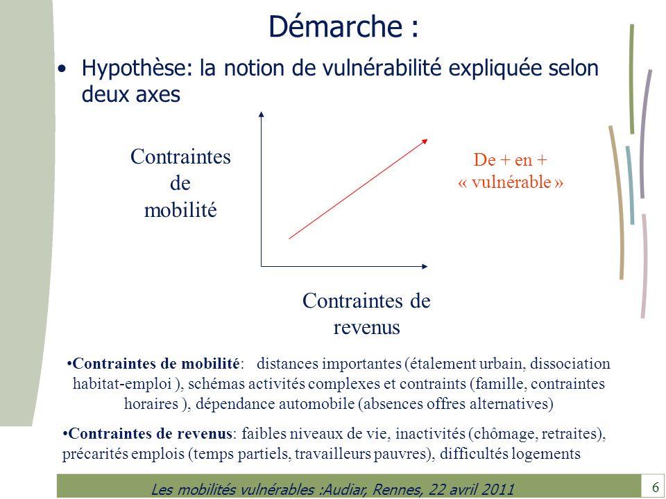 Démarche : Hypothèse: la notion de vulnérabilité expliquée selon deux axes. Contraintes de mobilité.