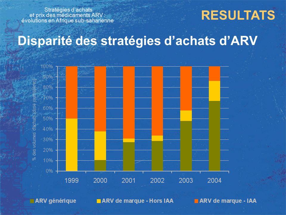 Disparité des stratégies d'achats d'ARV