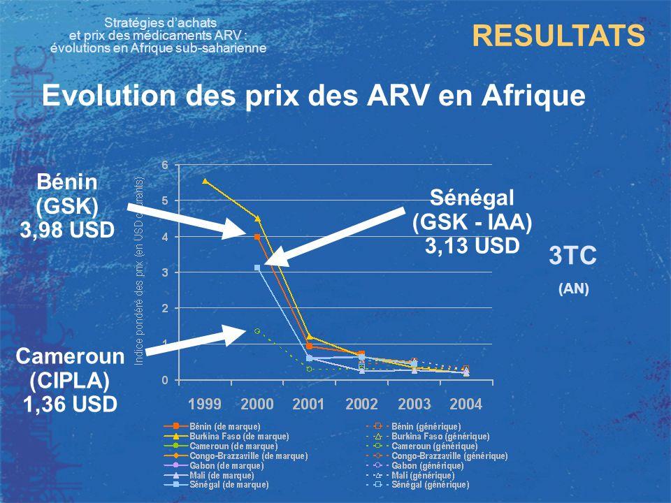 Evolution des prix des ARV en Afrique