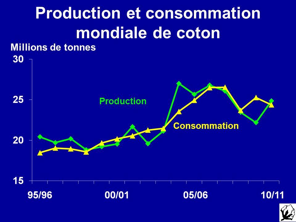Production et consommation mondiale de coton