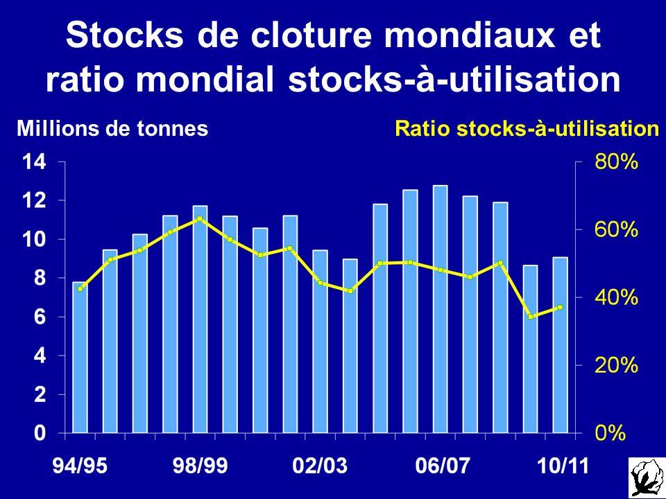 Stocks de cloture mondiaux et ratio mondial stocks-à-utilisation