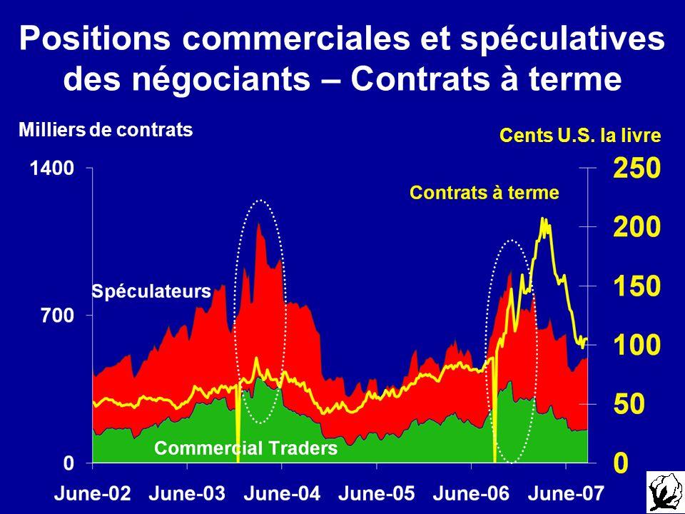 Positions commerciales et spéculatives des négociants – Contrats à terme