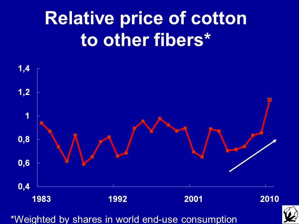Relative price of cotton