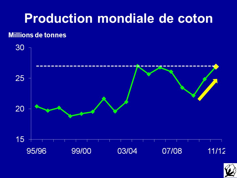 Production mondiale de coton