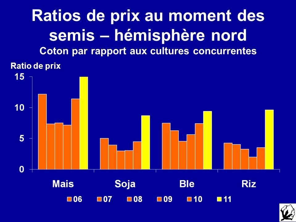 Ratios de prix au moment des semis – hémisphère nord Coton par rapport aux cultures concurrentes