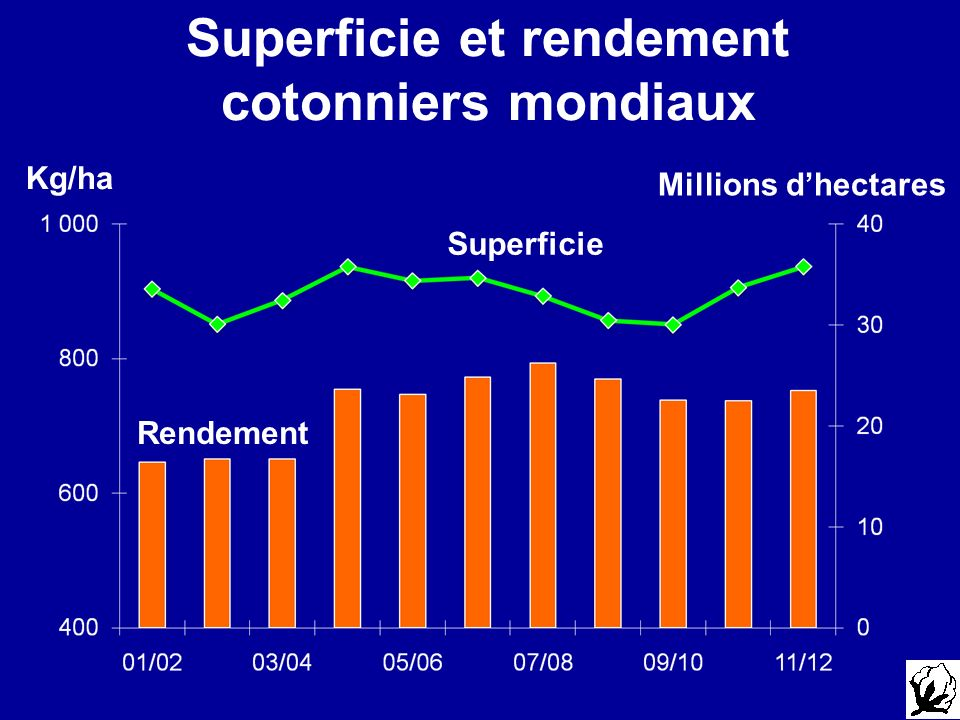 Superficie et rendement cotonniers mondiaux