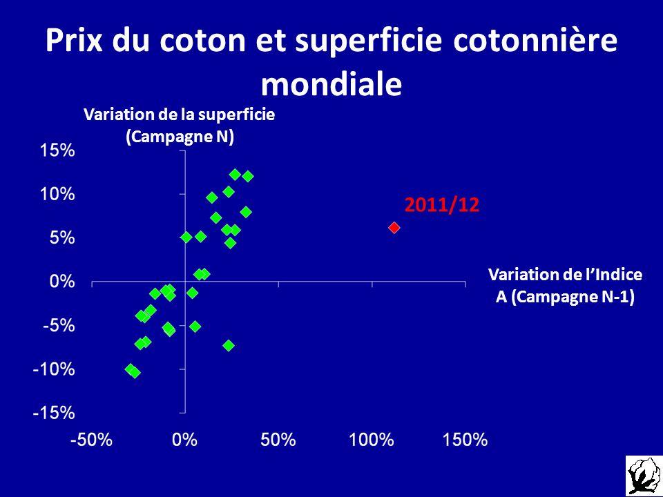 Prix du coton et superficie cotonnière mondiale