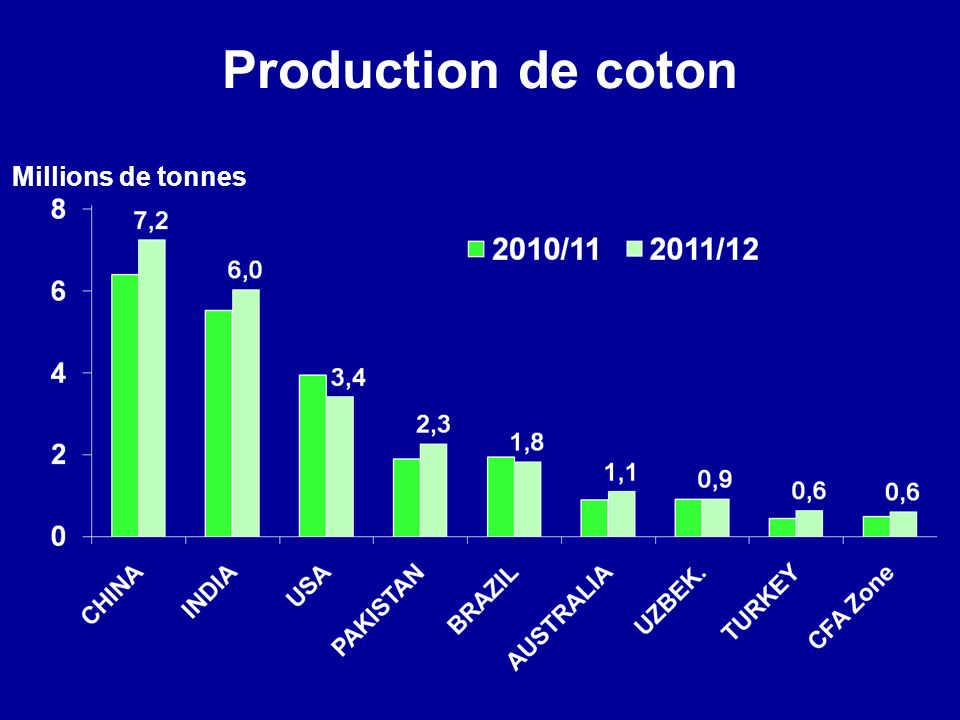 Production de coton Millions de tonnes Updated as of September 1 2011