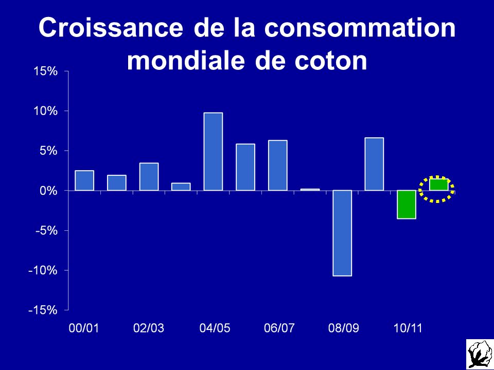Croissance de la consommation mondiale de coton