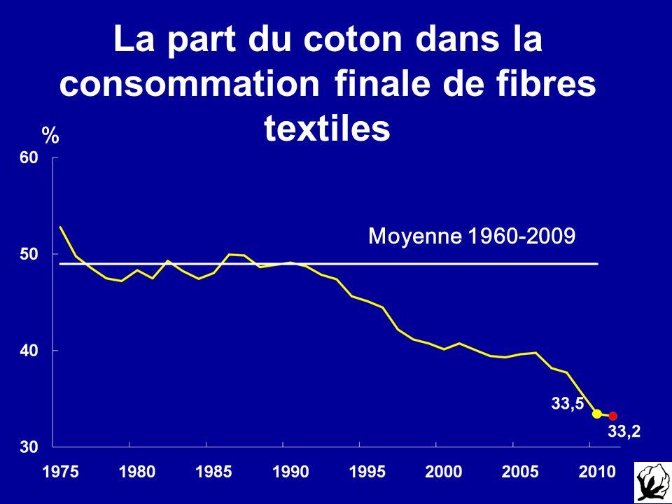 La part du coton dans la consommation finale de fibres textiles