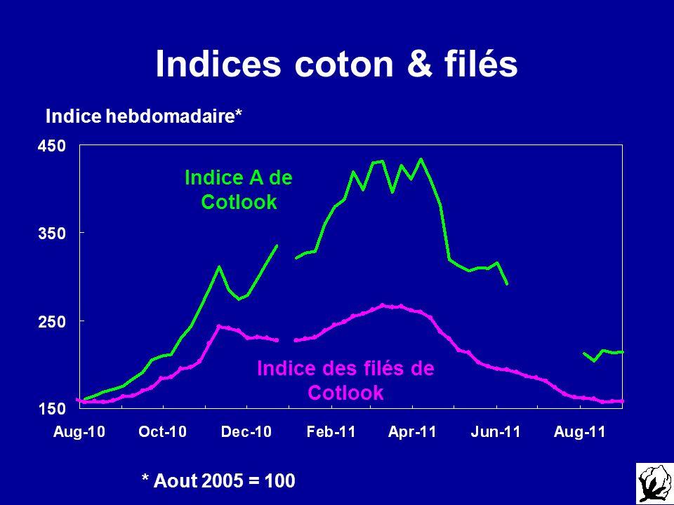 Indice des filés de Cotlook