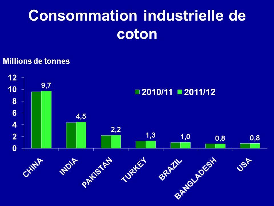 Consommation industrielle de coton