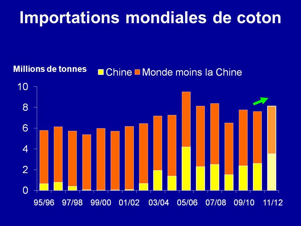 Importations mondiales de coton