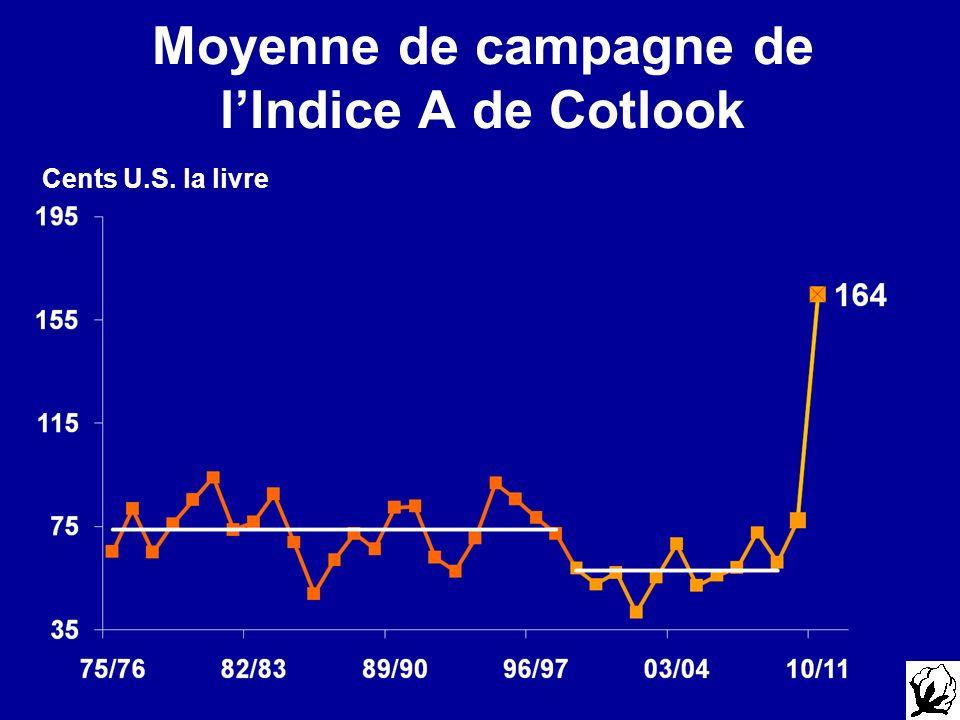 Moyenne de campagne de l'Indice A de Cotlook