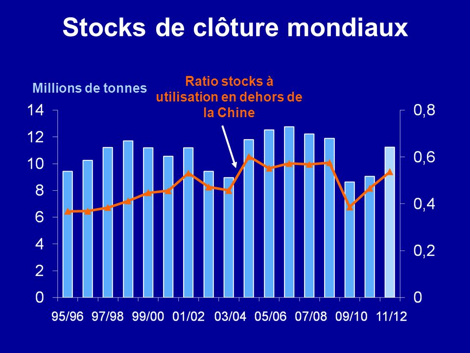 Stocks de clôture mondiaux