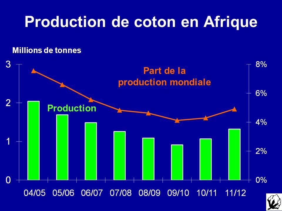 Production de coton en Afrique