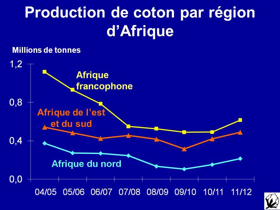 Production de coton par région d'Afrique