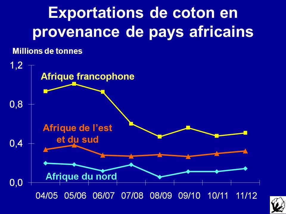 Exportations de coton en provenance de pays africains