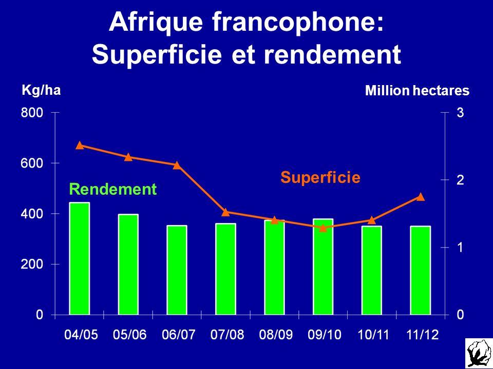 Afrique francophone: Superficie et rendement