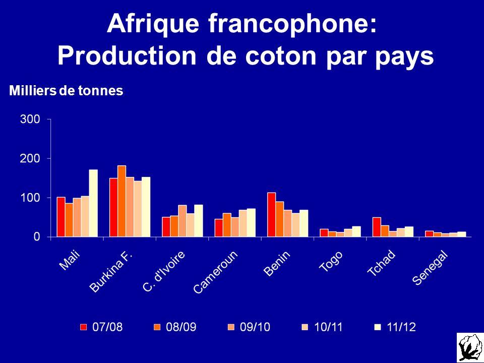 Afrique francophone: Production de coton par pays