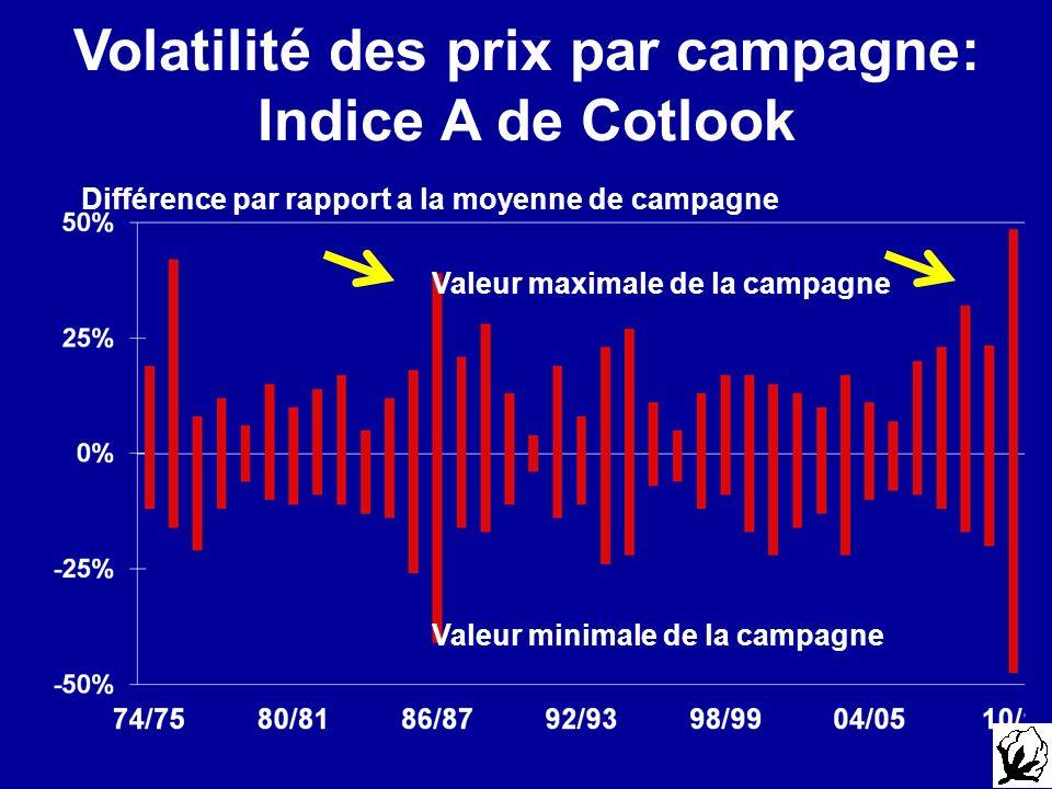 Volatilité des prix par campagne: