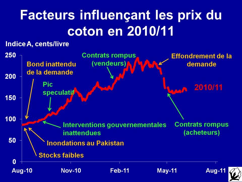 Facteurs influençant les prix du coton en 2010/11
