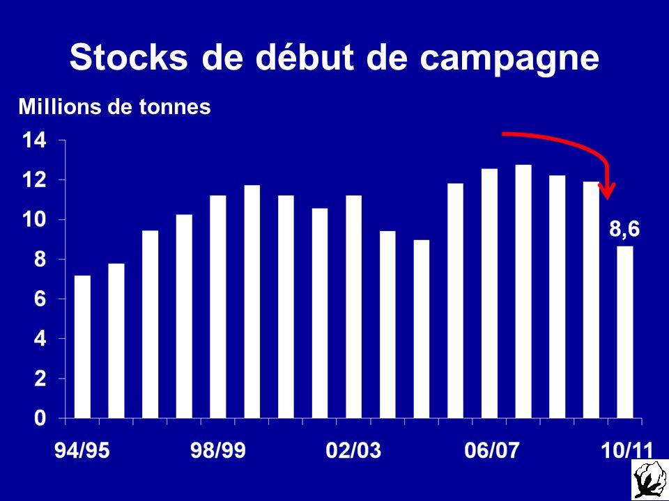 Stocks de début de campagne