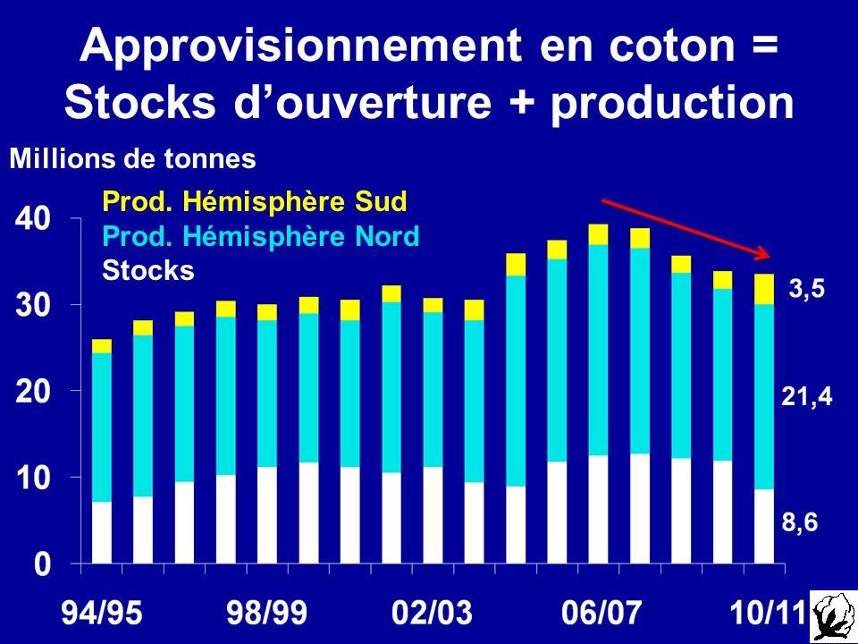 Approvisionnement en coton = Stocks d'ouverture + production