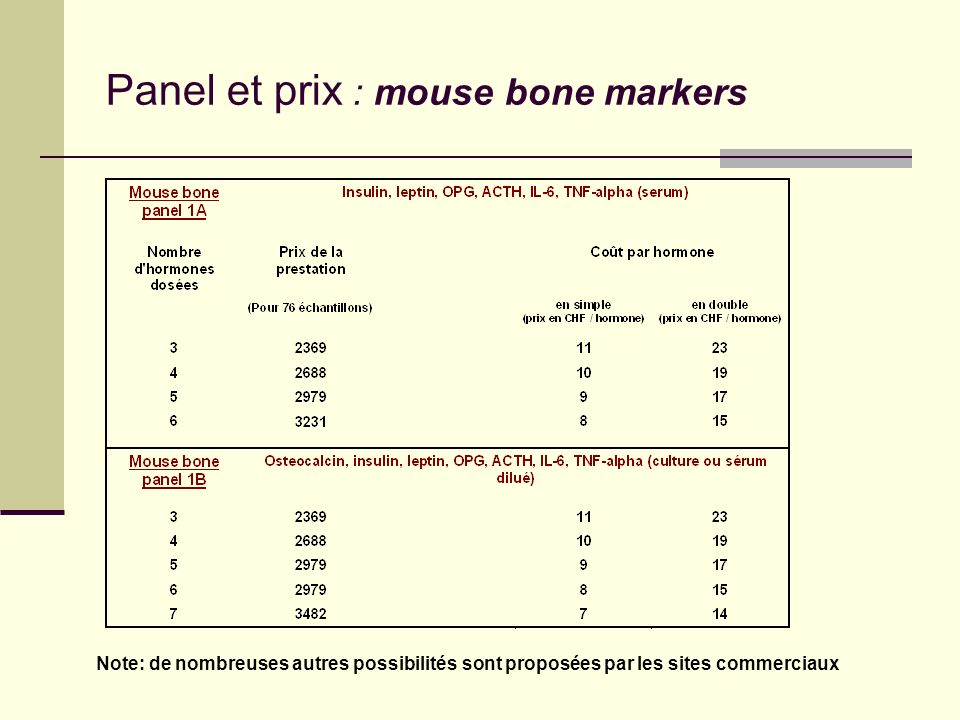 Panel et prix : mouse bone markers