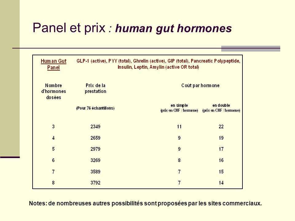 Panel et prix : human gut hormones
