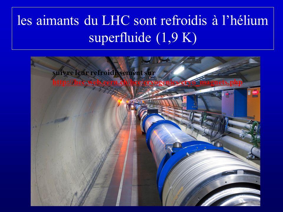 les aimants du LHC sont refroidis à l'hélium superfluide (1,9 K)