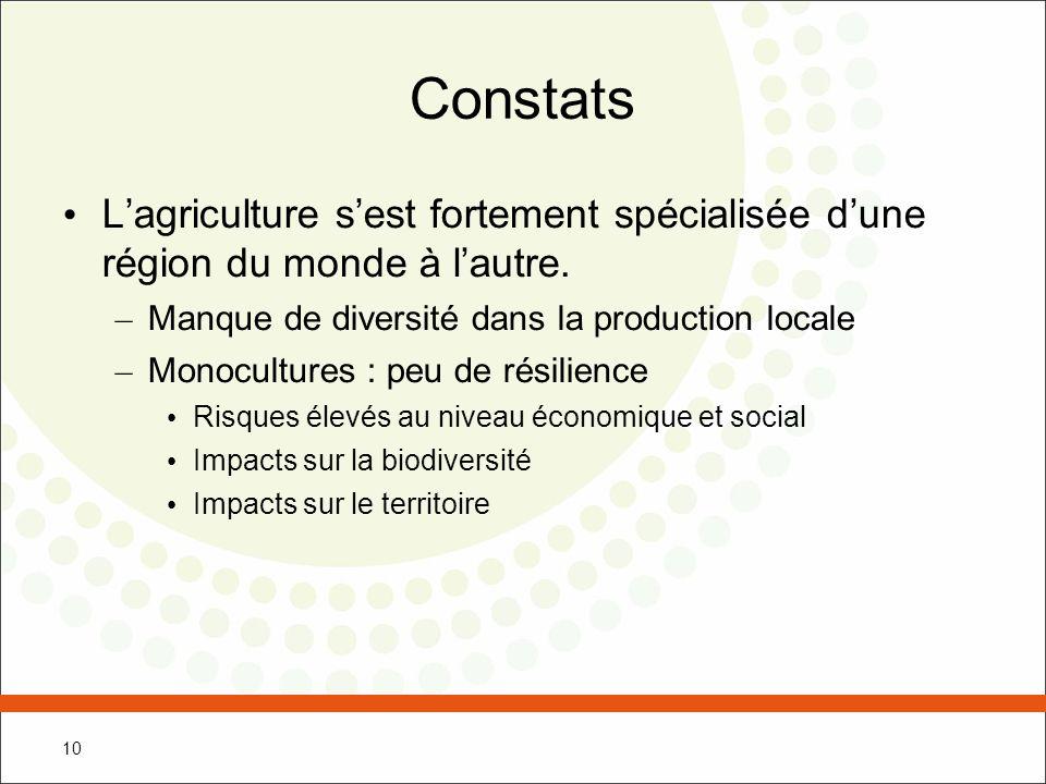 Constats L'agriculture s'est fortement spécialisée d'une région du monde à l'autre. Manque de diversité dans la production locale.