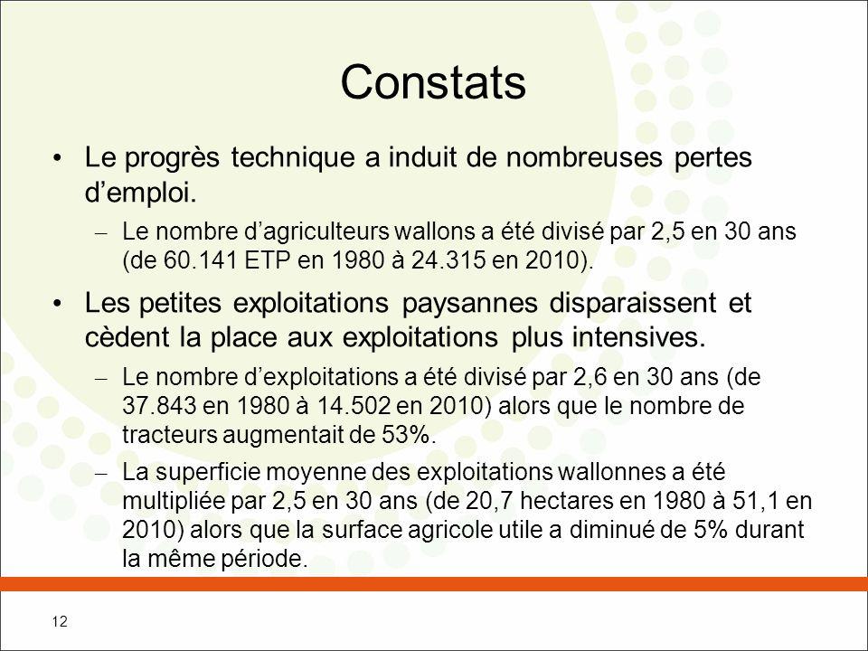 Constats Le progrès technique a induit de nombreuses pertes d'emploi.