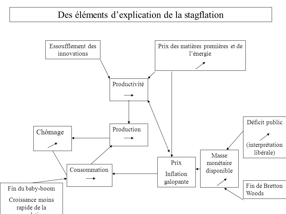 Des éléments d'explication de la stagflation