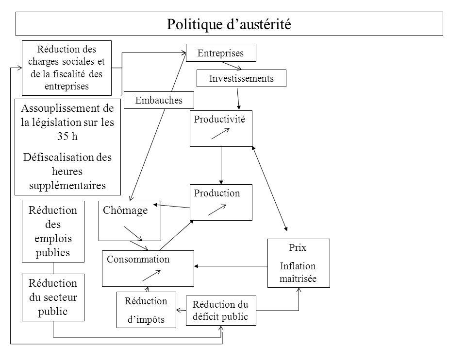 Politique d'austérité