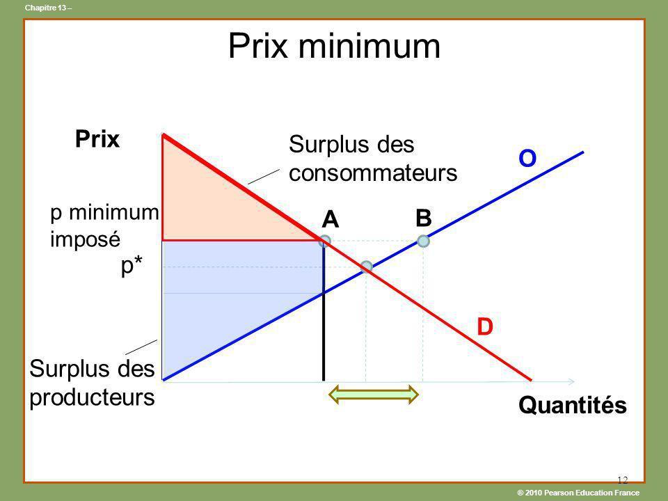 Prix minimum Prix Surplus des consommateurs O A B p* D