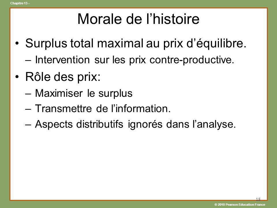 Morale de l'histoire Surplus total maximal au prix d'équilibre.