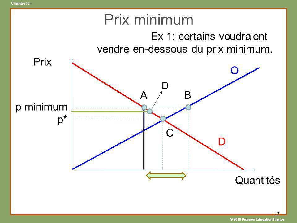 Prix minimum Ex 1: certains voudraient vendre en-dessous du prix minimum. Prix. O. D. A. B. p minimum.