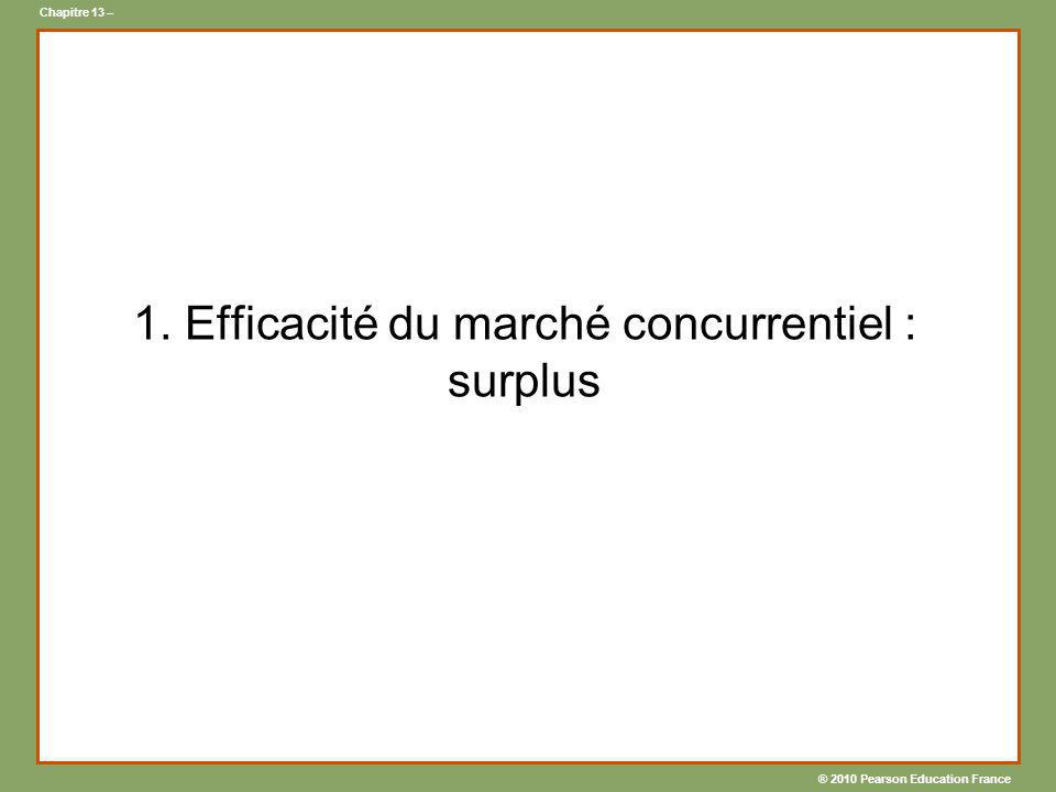 1. Efficacité du marché concurrentiel : surplus