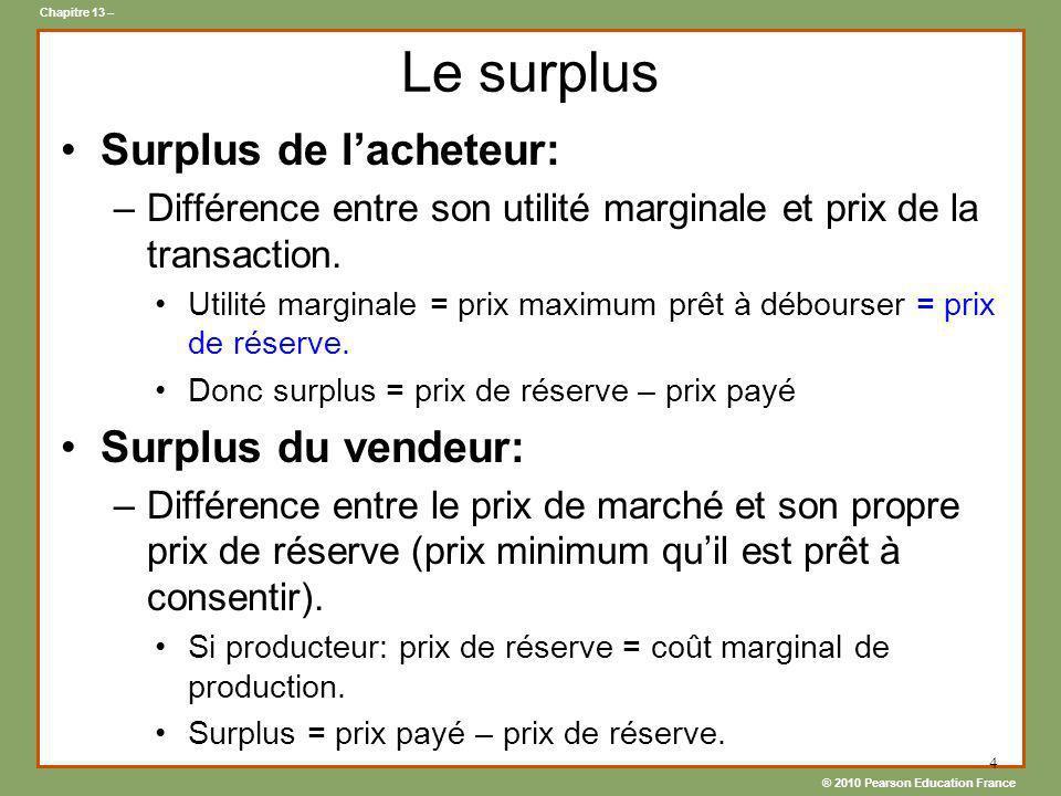 Le surplus Surplus de l'acheteur: Surplus du vendeur: