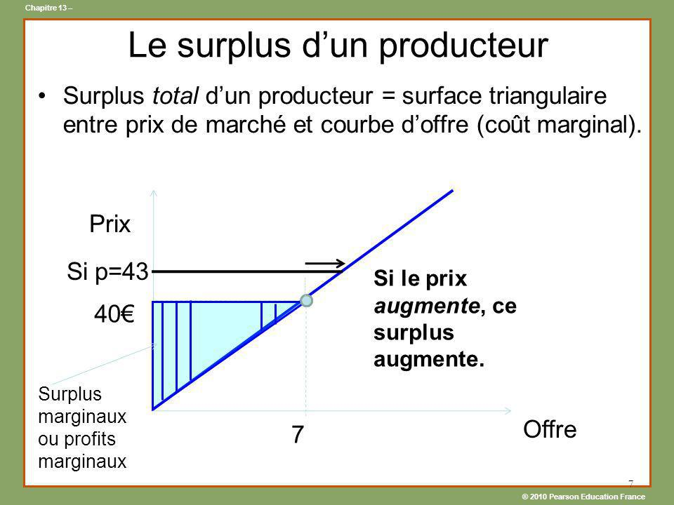 Le surplus d'un producteur